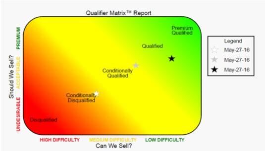sales-qualifier-tools